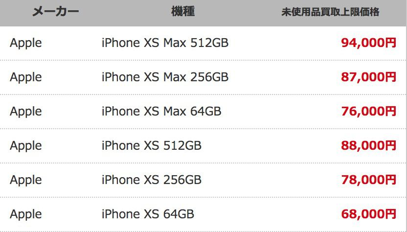iPhone買取価格表