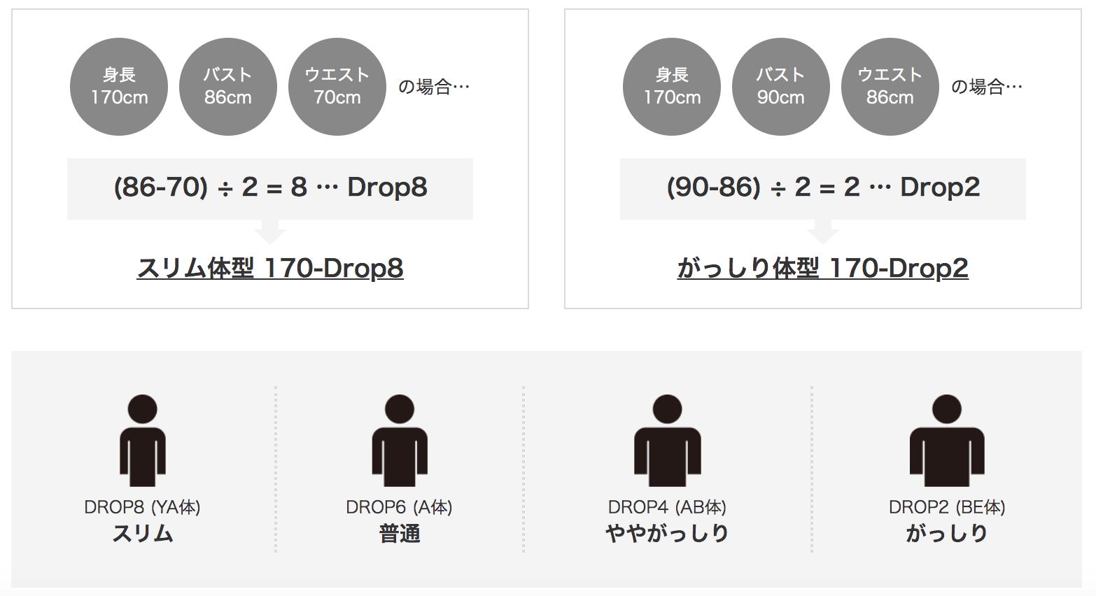 ドロップ計算方法
